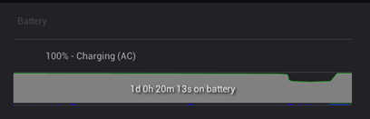 Thin green lines below the chart indicate short periods of time when you were connected to a charger. The thin blue line shows when the tablet was active.
