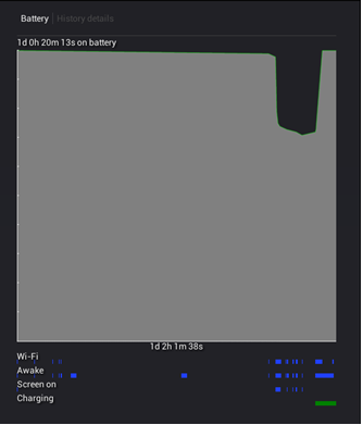 The Blue bars indicate the period of time that various apps were running. The Green bar shows the period that the battery was being charged.