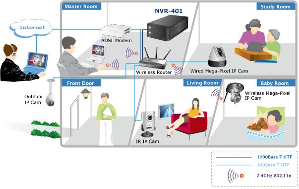 Network Video Recorder NVR-401