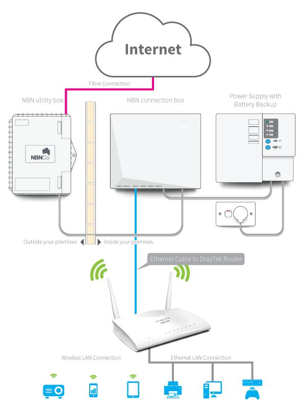 nbn_draytek_router