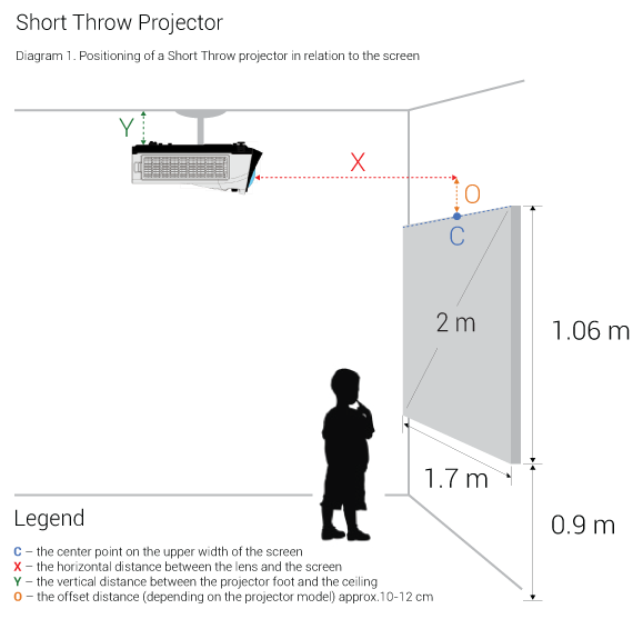 D1-Positioning-of-a-Short-Throw-projector-in-relation-to-the-screen
