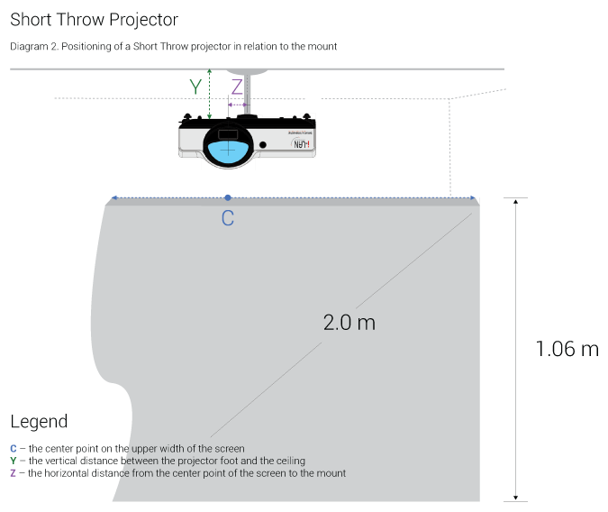 D2-Positioning-of-a-Short-Throw-projector-in-relation-to-the-mount