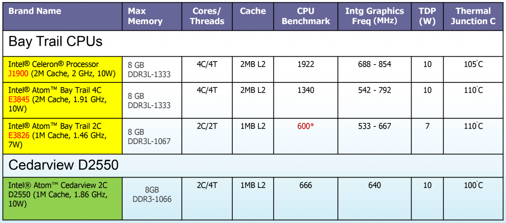 bay-trail-cpu-comparison