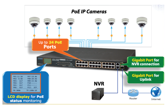 vhp-switch-ip-cameras