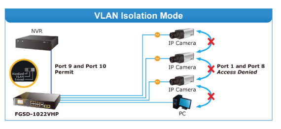 vhp-switch-vlan-isolation-mode